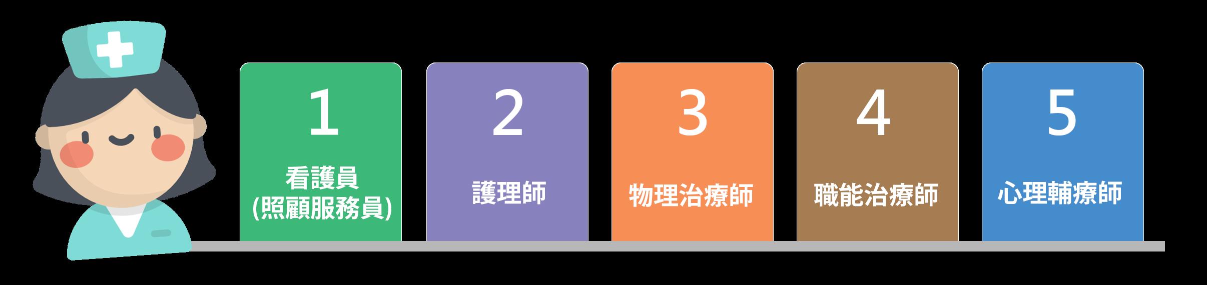 5大照顧服務產業