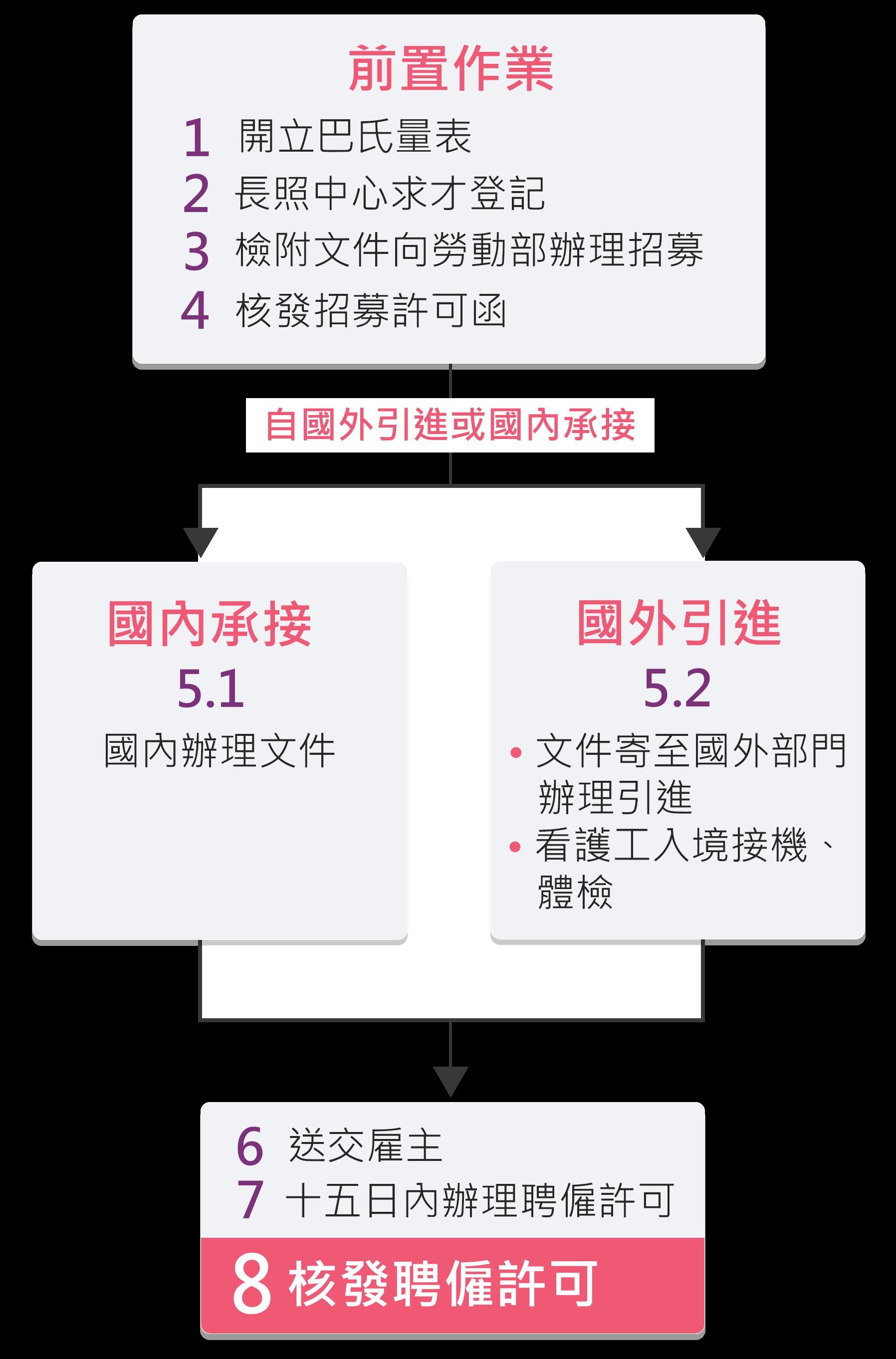 申請外籍看護流程圖