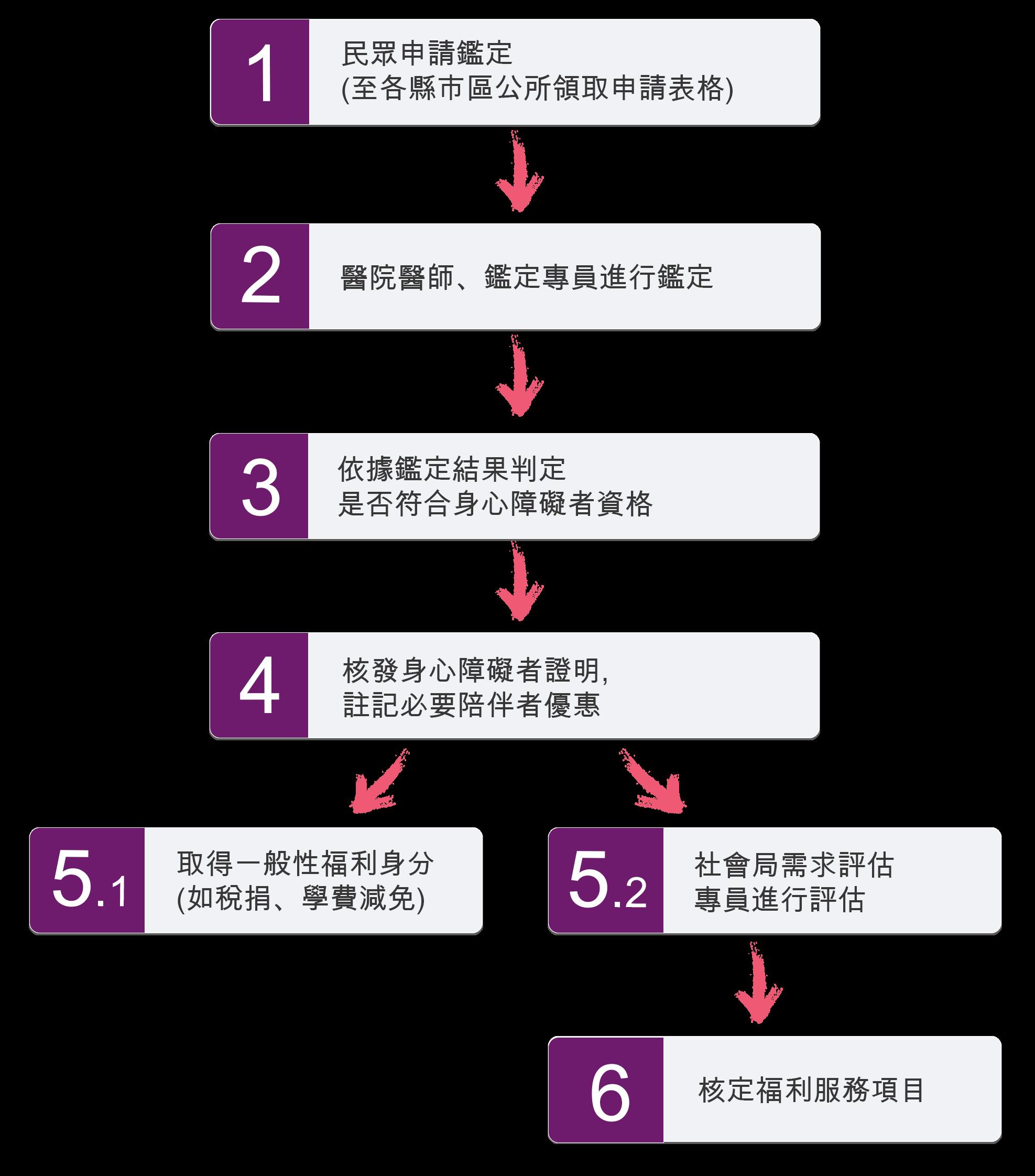 障礙手冊證明鑑定流程